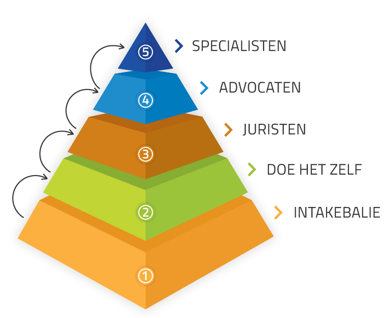 Piramide-5-laags