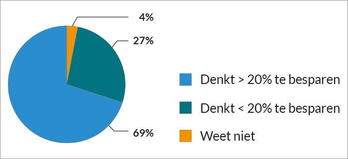 Taartdiagram: 69% denkt meer dan 20% te kunnen besparen op juridische kosten